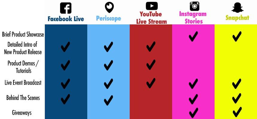 The Battle of Social Media Platforms